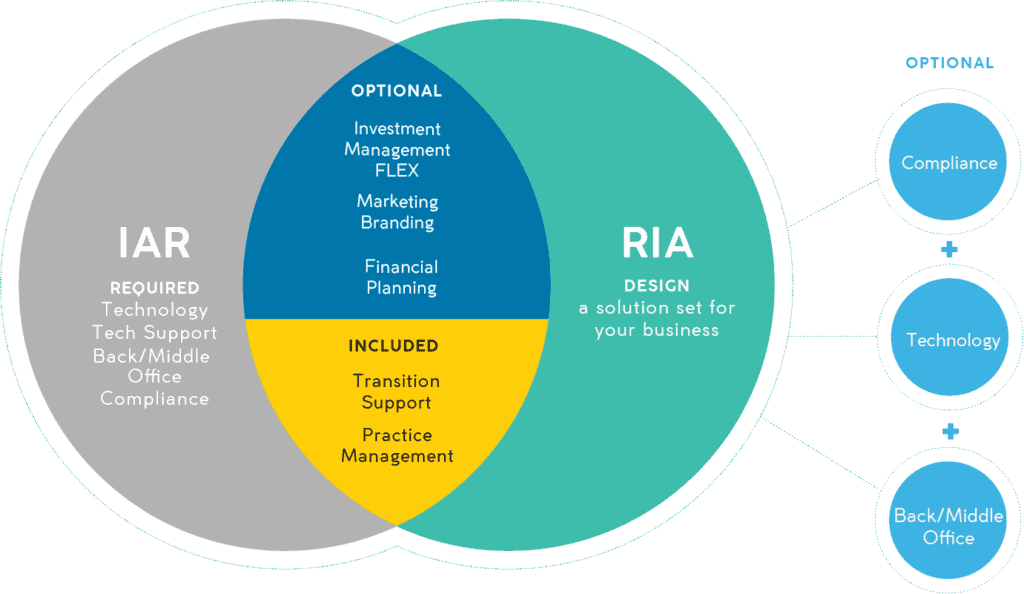 IAR: required: technology, tech support, back-middle office compliance. RIA: design: a solution set for your business. Optional: Investment management, FLEX, marketing branding, financial planning. Included: transition support, practice management